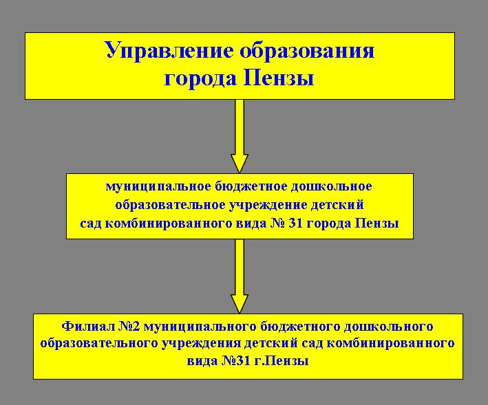 Блок-схема организационной